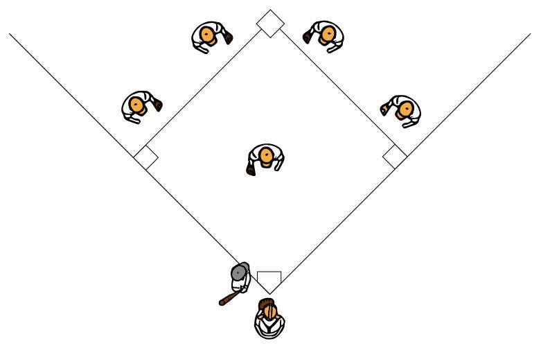 内野手の基本の守備位置