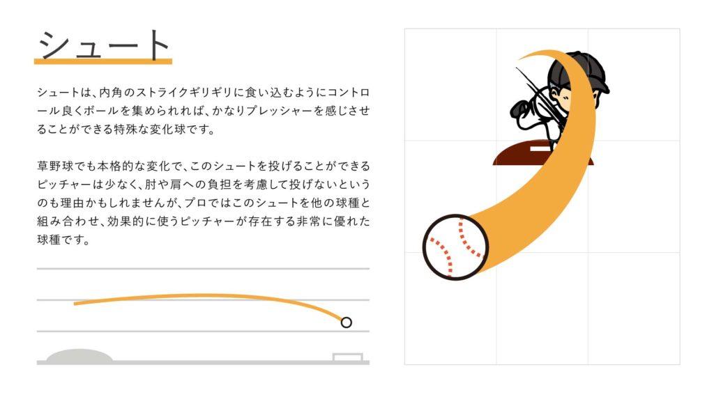 シュートの軌道と投げ方