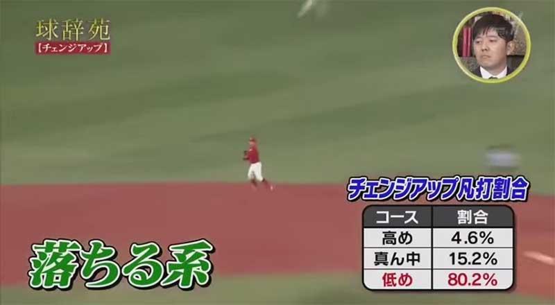 九里亜蓮選手のチェンジアップの凡打の割合
