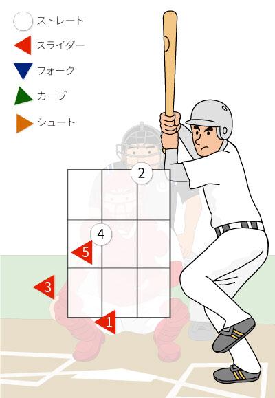 1番坂本勇人選手への配球のイラスト