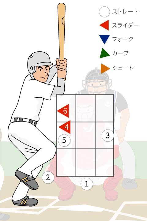 3番小笠原道大選手への配球のイラスト