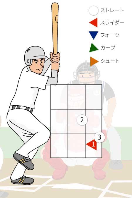 2番脇谷亮太選手への配球のイラスト