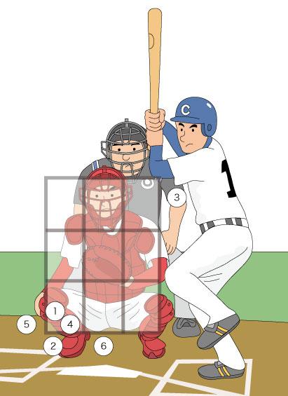 満塁のピンチでの配球パターンのイラスト
